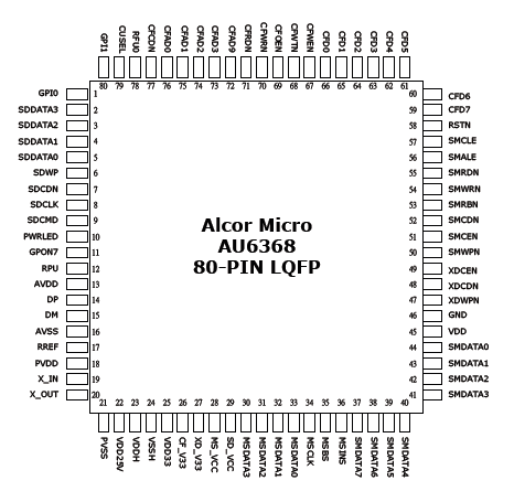 Au6368